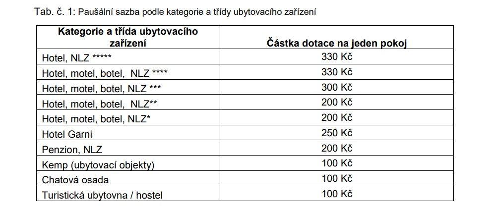 tabulka kolik peněz dostane jaké ubytovací zařízení za pokoj a za noc z programu Covid-Ubytování